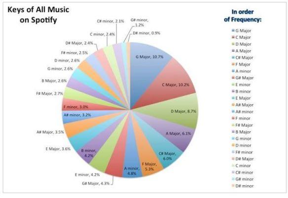 Spotify Keys
